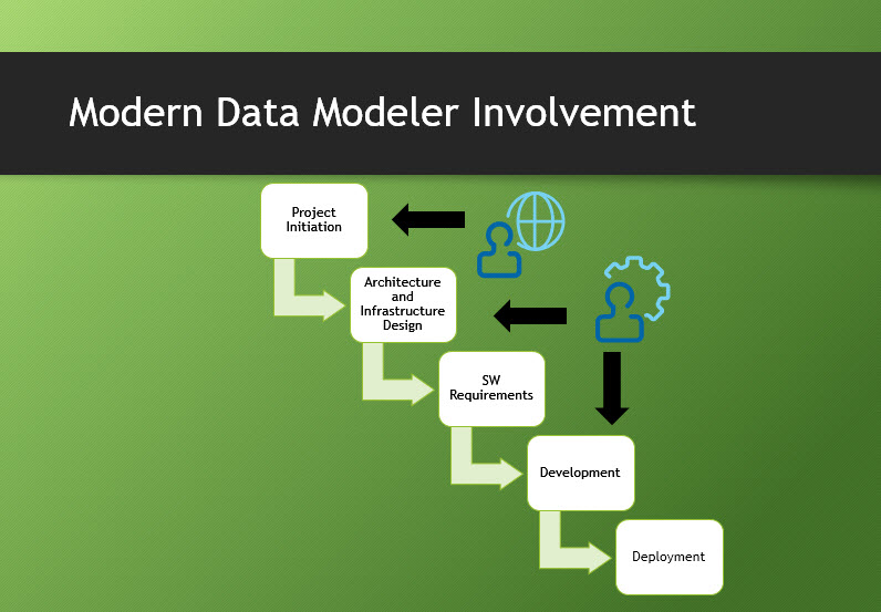 Modern Data Modeler Involvement: Architecture, Planning, SW and Dev