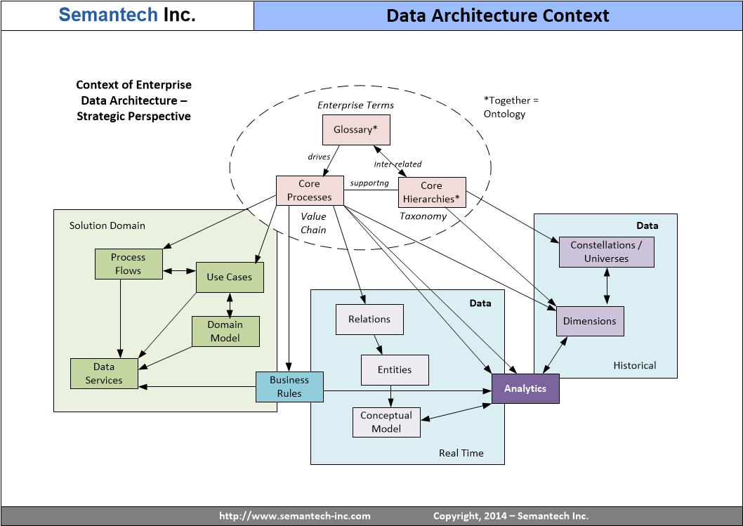 5 data architecture mistakes to avoid dataversity for Is architecture