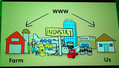 How the Internet of Things is Fundamentally Changing the Supply Chain