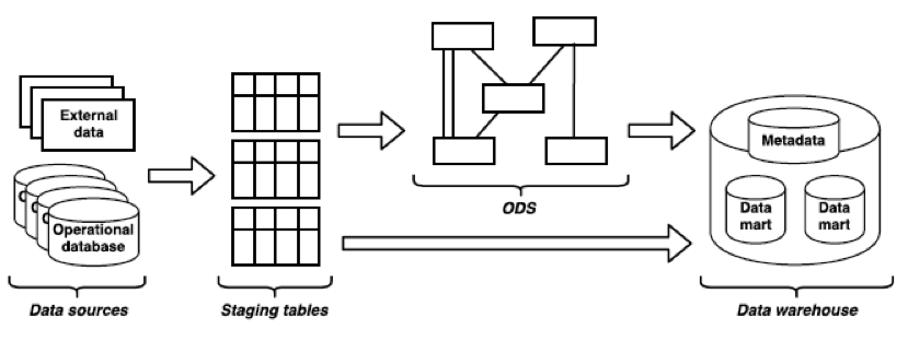 Data Warehouses Should Stage Source Dataversity. The Warehouse Restructures Data Into Facts And Dimensions A Format Suitable For Mining Decision Support Queries. Wiring. Ods Data Warehouse Architecture Diagram At Scoala.co