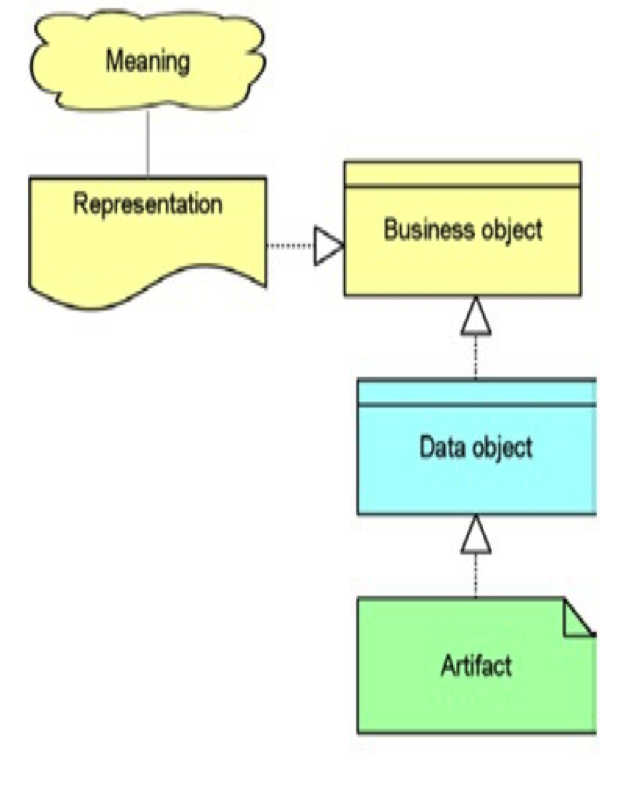 Existence of Data representation
