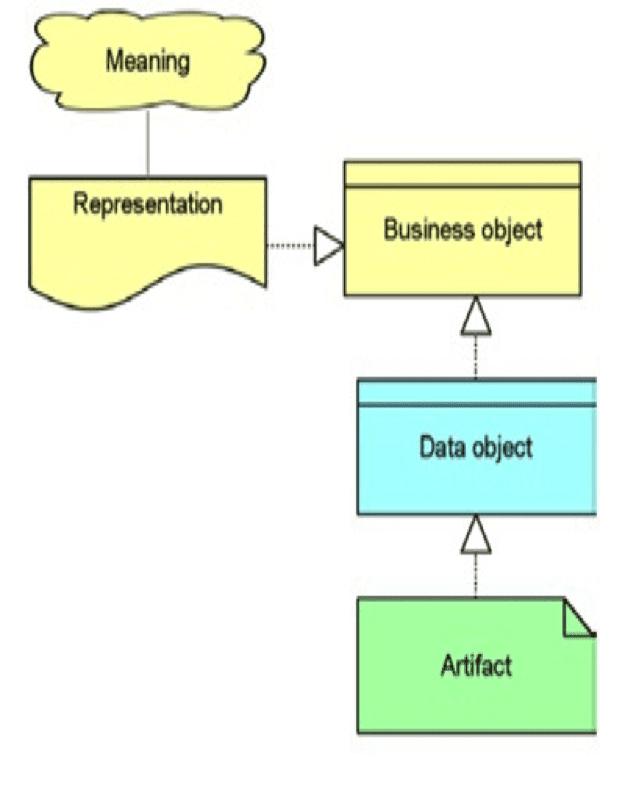 Existence of Data representation