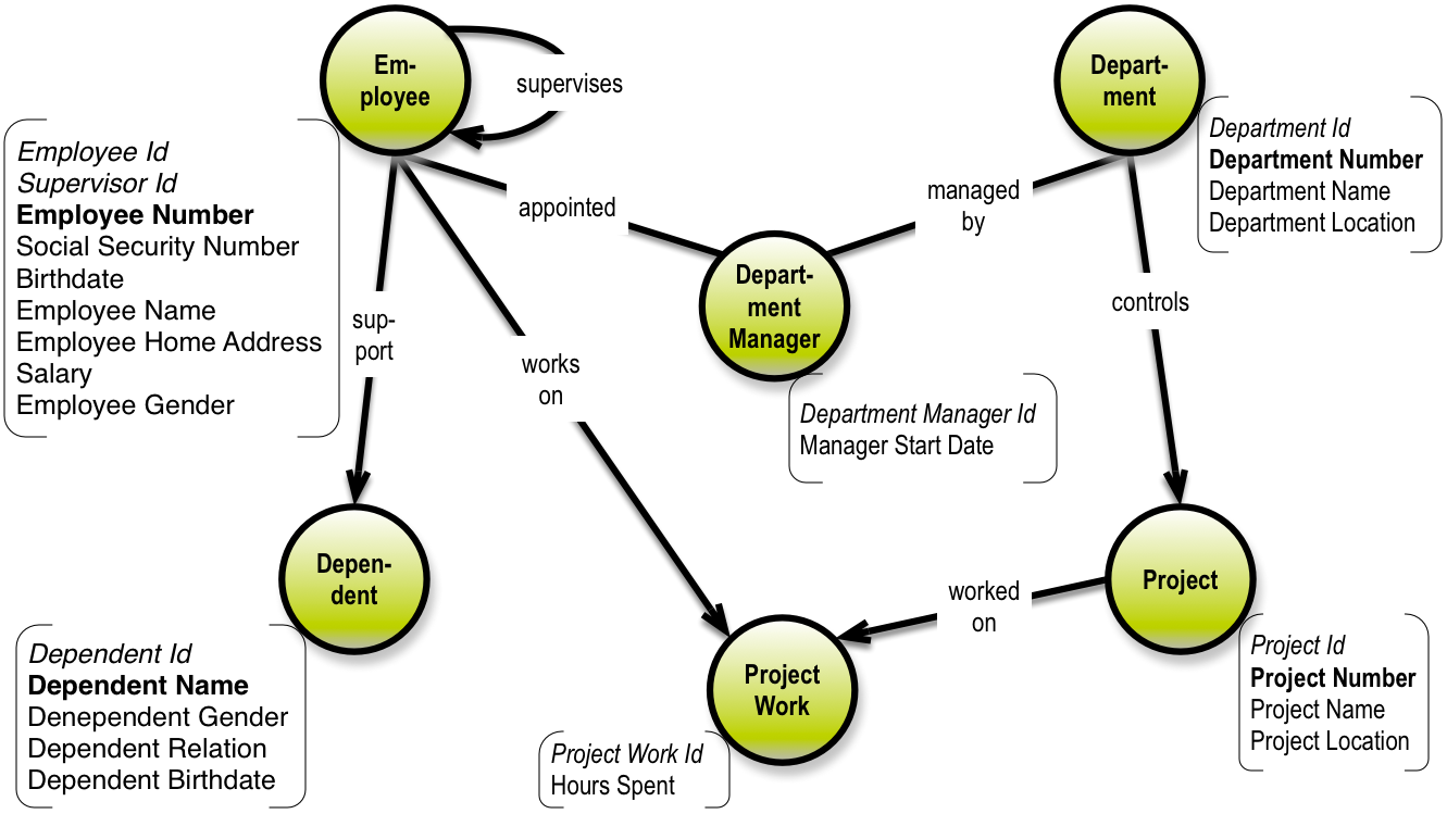 Surrogate Keys: Paving the Way for Graph / NoSQL Data ...