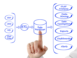 how to create database management system