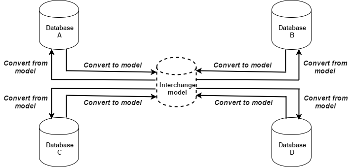 data interchange model