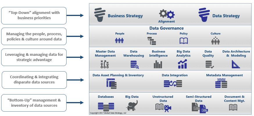 Data Management vs. Data Strategy