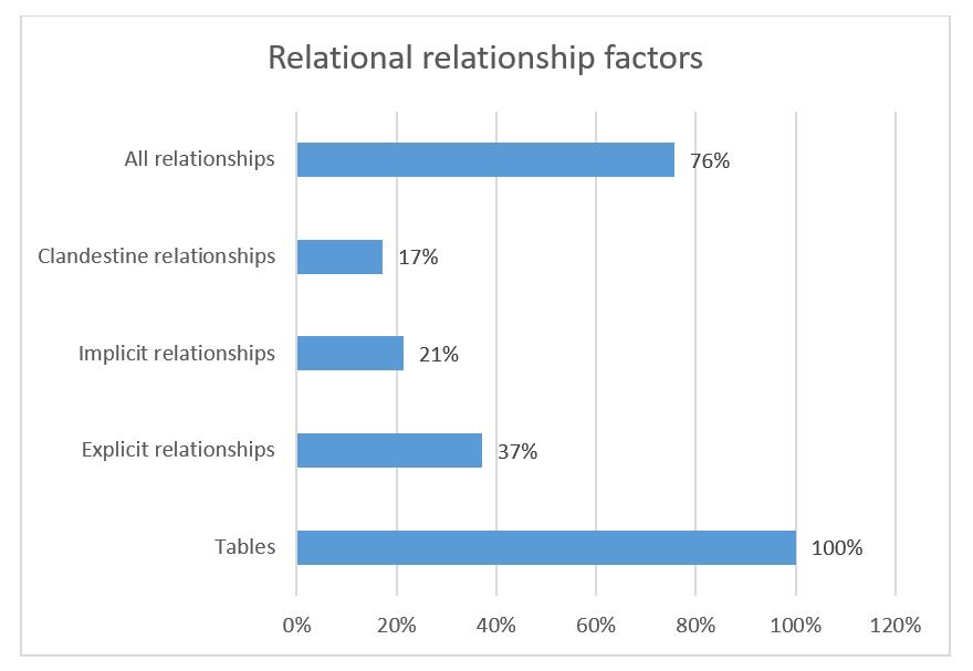 Clandestine relationships