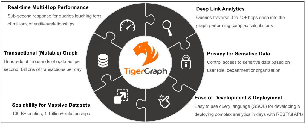 TigerGraph