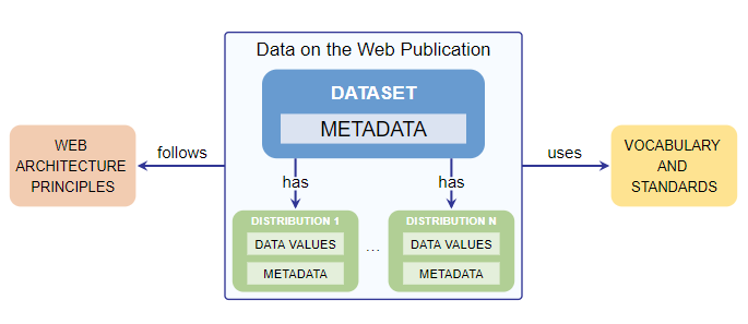 Data on the Web Publication Flow Chart